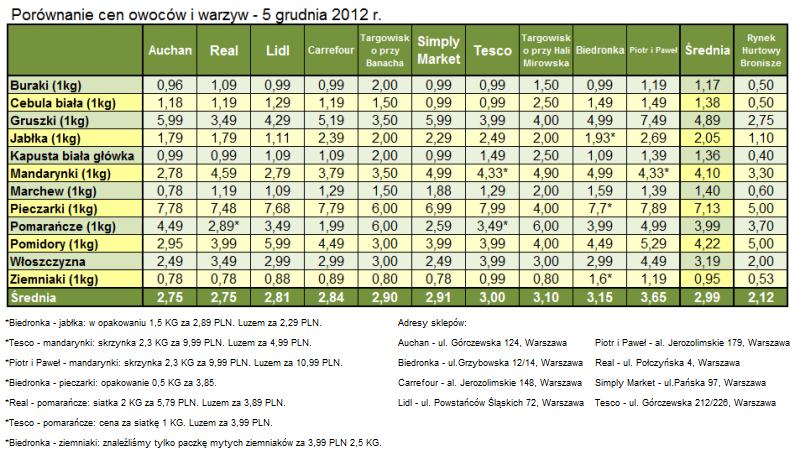 9dca2a0c2534 RAPORT  Porównanie cen owoców i warzyw w sklepach - Fresh-market.pl